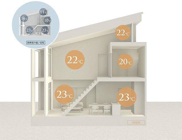 家の中の温度差